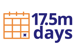 17.5 million days were lost due to mental health related reasons, in the UK, in 2018.