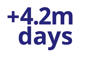 Days lost due to mental health related reasons have increased by 4.2 million days since 2009